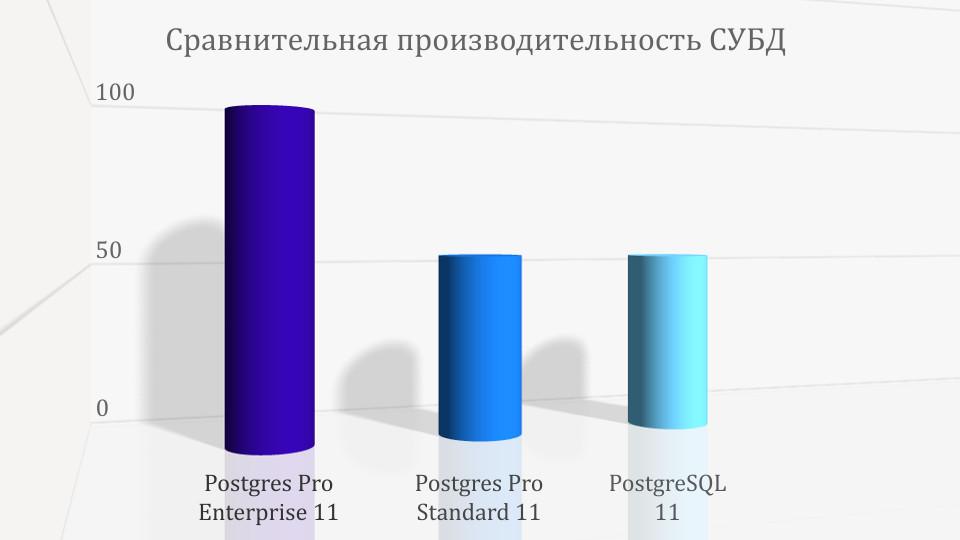 Компания Postgres Pro объявила о выпуске 11-ой версии промышленной системы управления базами данных Postgres Pro Enterprise 11, предназначенной для высоконагруженных систем. Новая версия обладает вдвое большей производительностью по сравнению с базовой и содержит ряд улучшений в плане безопасности, надежности и удобства эксплуатации.